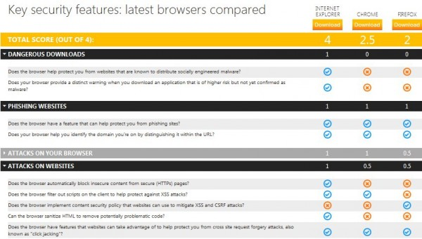Comparaciones de Seguridad Browser
