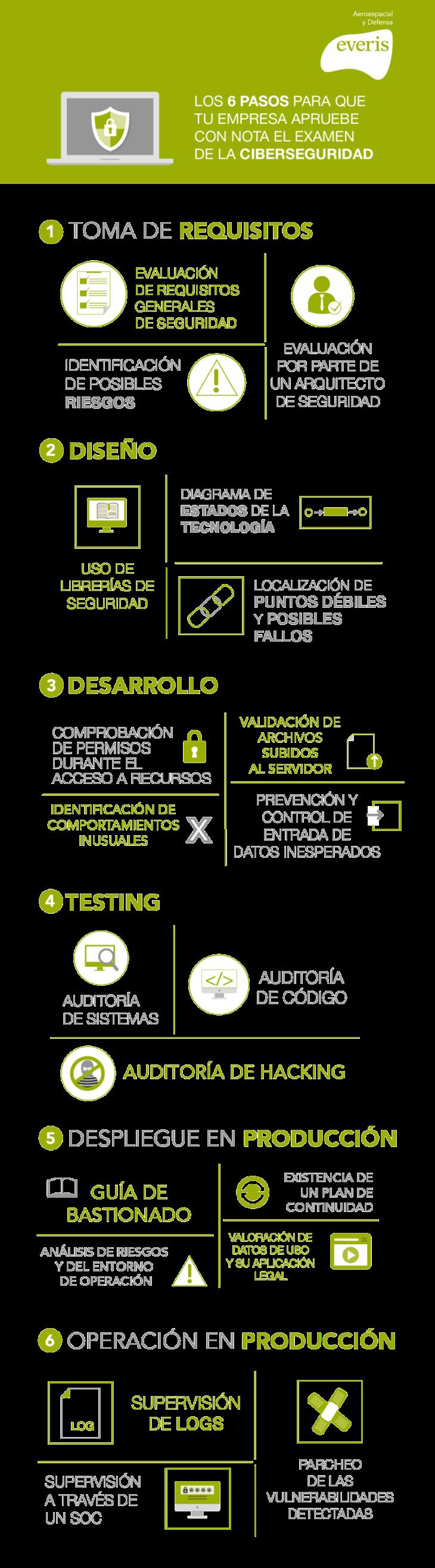 6-pasos-ciberseguridad-infografia