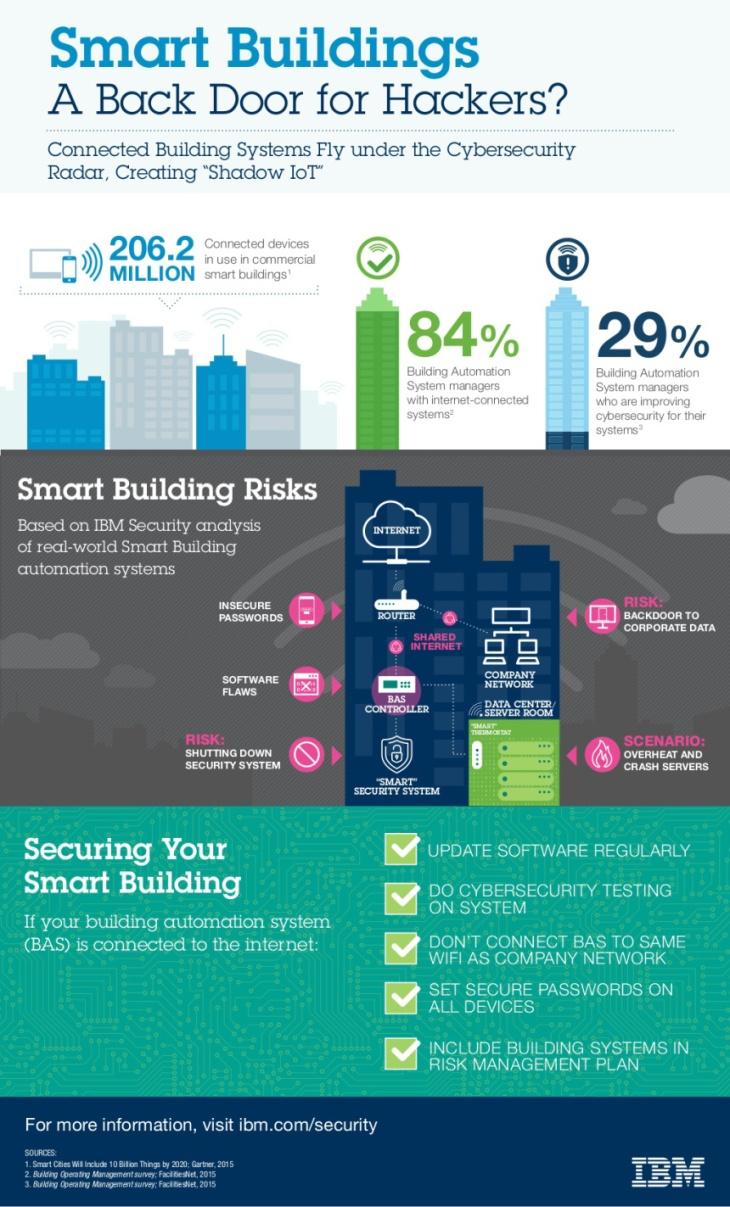 edificios-inteligentes-infografia